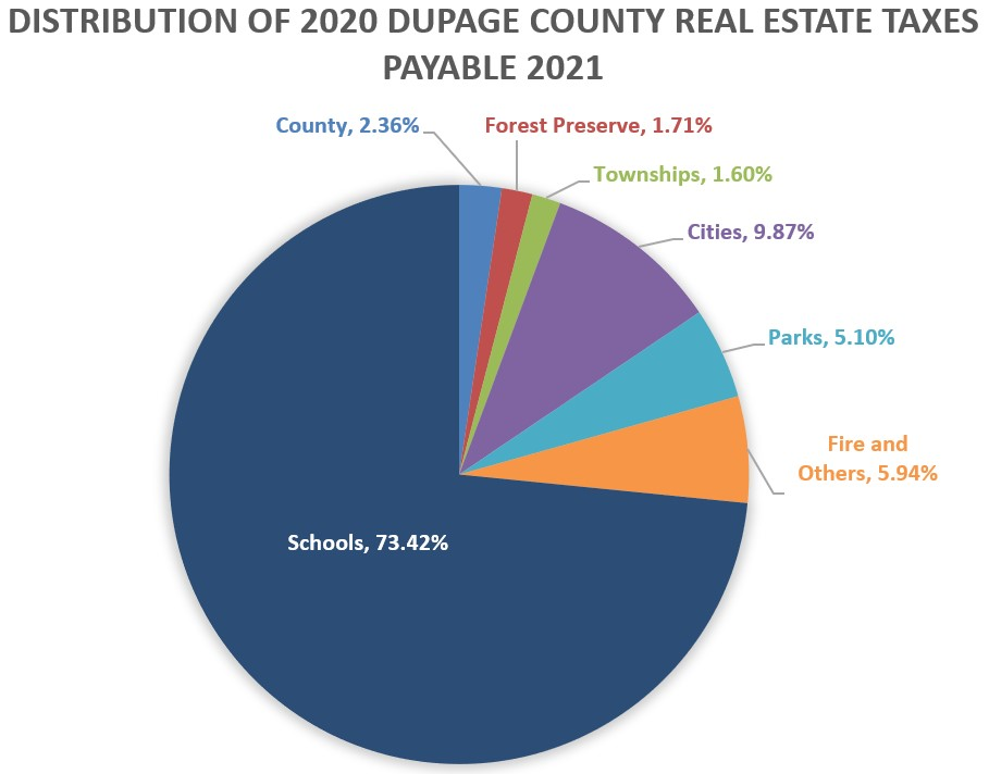Taxed percent paid to each jurisdiction pie chart 2020
